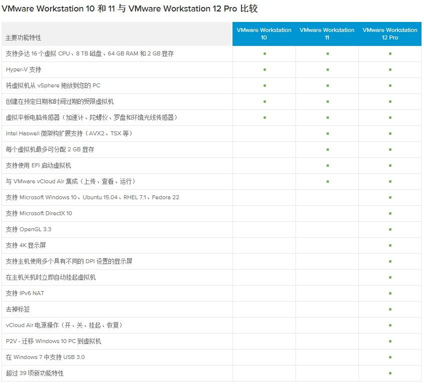 vmware10.11.12