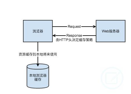 http,代码实例 1