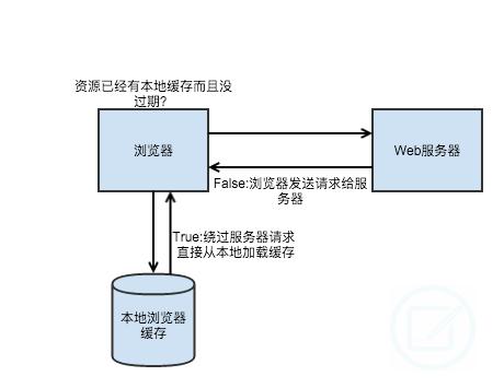 http,代码实例 2
