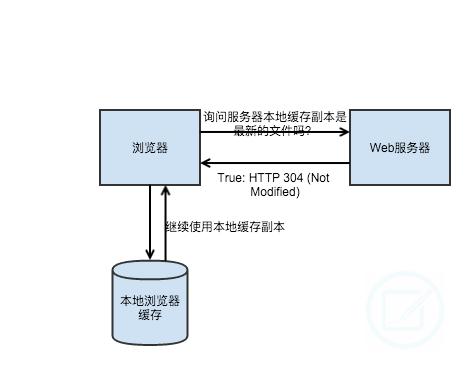 http,代码实例 3